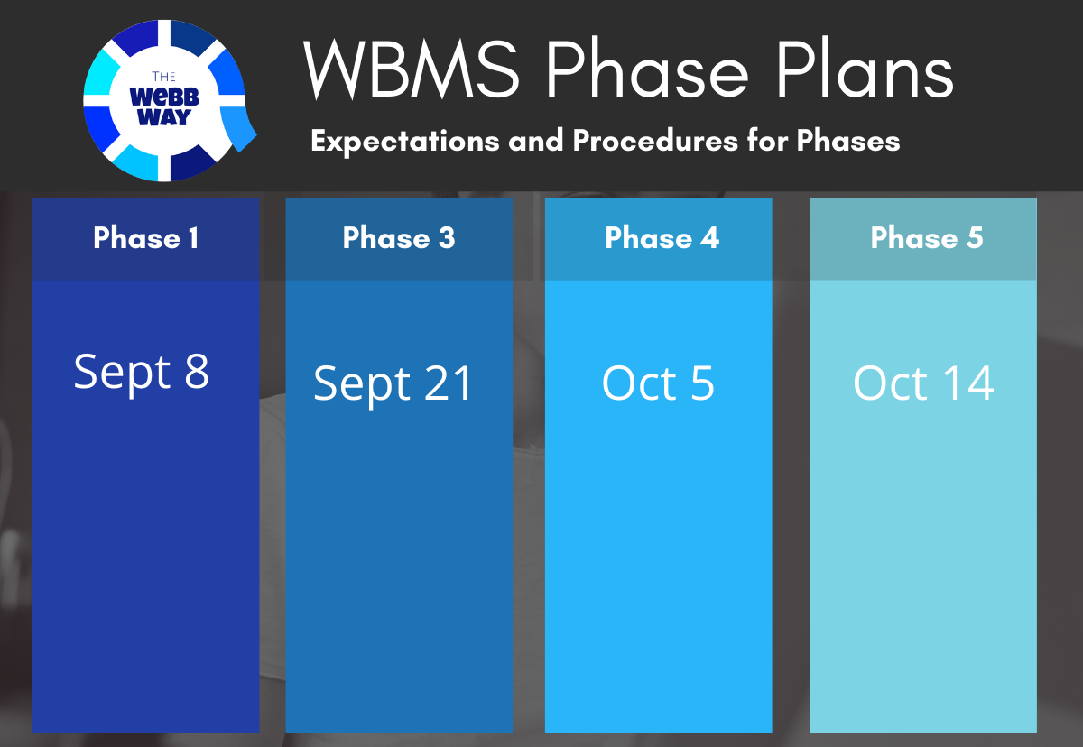 WBMS Phase Plans