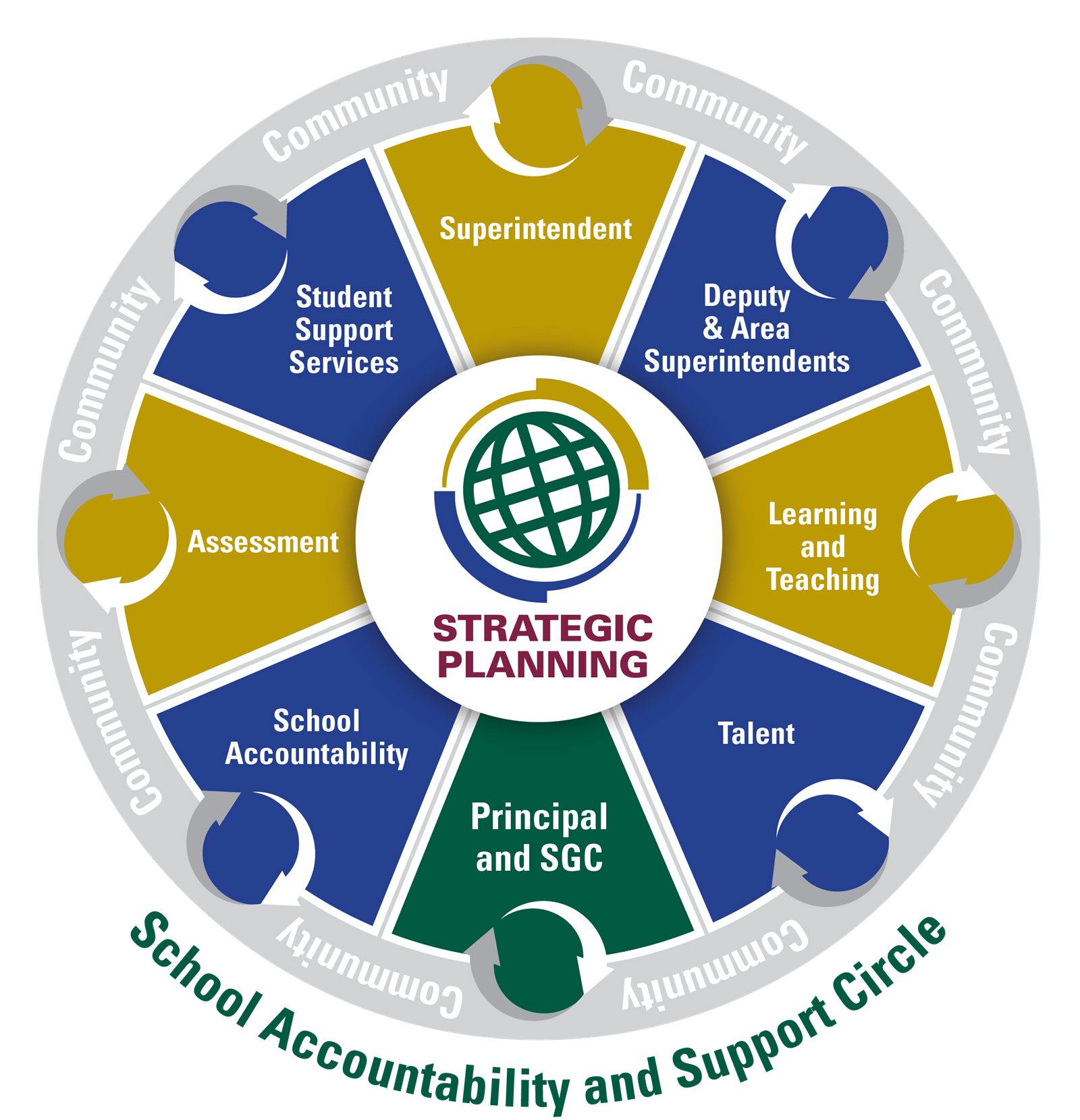 Strategic Plan Circle
