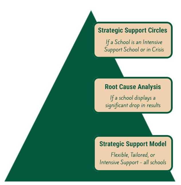 Strategic Support Circles